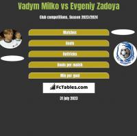Vadym Milko vs Evgeniy Zadoya h2h player stats