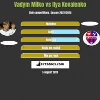 Vadym Milko vs Ilya Kovalenko h2h player stats