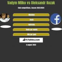 Vadym Milko vs Oleksandr Kozak h2h player stats