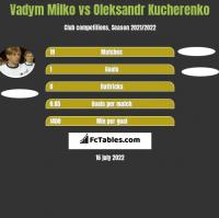 Vadym Milko vs Oleksandr Kucherenko h2h player stats