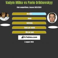 Vadym Milko vs Pavlo Orikhovskyy h2h player stats