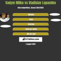 Vadym Milko vs Vladislav Lupashko h2h player stats