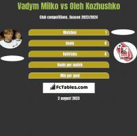 Vadym Milko vs Oleh Kozhushko h2h player stats