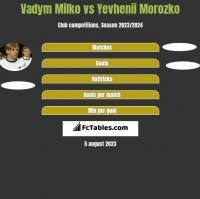 Vadym Milko vs Yevhenii Morozko h2h player stats