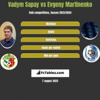 Vadym Sapay vs Evgeny Martinenko h2h player stats