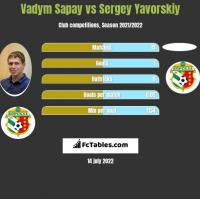 Vadym Sapay vs Sergey Yavorskiy h2h player stats