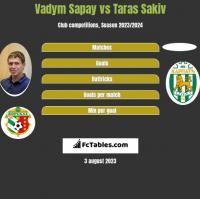 Vadym Sapay vs Taras Sakiv h2h player stats