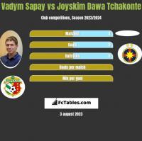 Vadym Sapay vs Joyskim Dawa Tchakonte h2h player stats