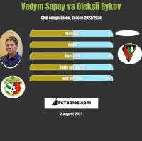 Vadym Sapay vs Oleksii Bykov h2h player stats