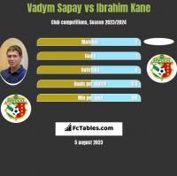 Vadym Sapay vs Ibrahim Kane h2h player stats