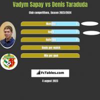 Vadym Sapay vs Denis Taraduda h2h player stats