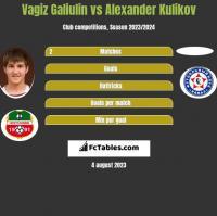 Vagiz Galiulin vs Alexander Kulikov h2h player stats