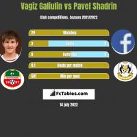 Vagiz Galiulin vs Pavel Shadrin h2h player stats
