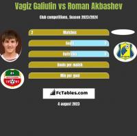 Vagiz Galiulin vs Roman Akbashev h2h player stats
