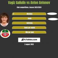 Vagiz Galiulin vs Anton Antonov h2h player stats
