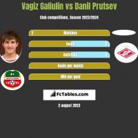 Vagiz Galiulin vs Danil Prutsev h2h player stats