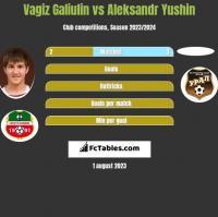 Vagiz Galiulin vs Aleksandr Yushin h2h player stats