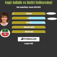 Vagiz Galiulin vs Dmitri Velikorodnyi h2h player stats