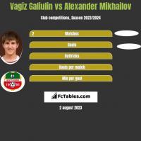 Vagiz Galiulin vs Alexander Mikhailov h2h player stats