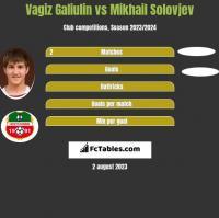 Vagiz Galiulin vs Mikhail Solovjev h2h player stats