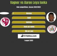 Vagner vs Aaron Leya Iseka h2h player stats