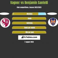 Vagner vs Benjamin Santelli h2h player stats