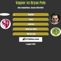 Vagner vs Bryan Pele h2h player stats