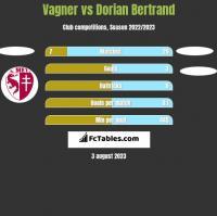 Vagner vs Dorian Bertrand h2h player stats