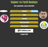 Vagner vs Farid Boulaya h2h player stats