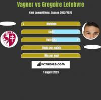 Vagner vs Gregoire Lefebvre h2h player stats
