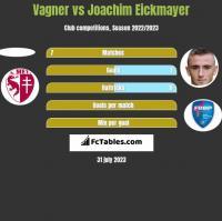 Vagner vs Joachim Eickmayer h2h player stats