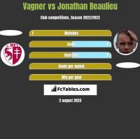 Vagner vs Jonathan Beaulieu h2h player stats