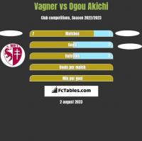 Vagner vs Ogou Akichi h2h player stats