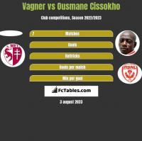 Vagner vs Ousmane Cissokho h2h player stats