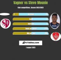 Vagner vs Steve Mounie h2h player stats