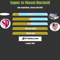 Vagner vs Vincent Marchetti h2h player stats