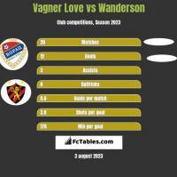 Vagner Love vs Wanderson h2h player stats