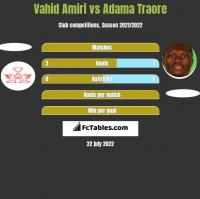 Vahid Amiri vs Adama Traore h2h player stats