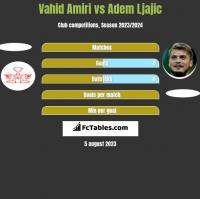 Vahid Amiri vs Adem Ljajic h2h player stats