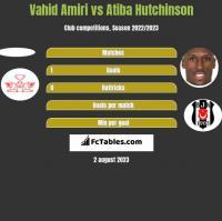 Vahid Amiri vs Atiba Hutchinson h2h player stats