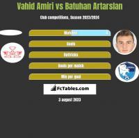 Vahid Amiri vs Batuhan Artarslan h2h player stats