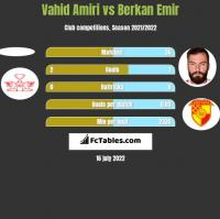 Vahid Amiri vs Berkan Emir h2h player stats