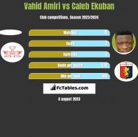 Vahid Amiri vs Caleb Ekuban h2h player stats