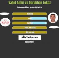 Vahid Amiri vs Dorukhan Tokoz h2h player stats