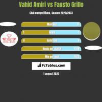 Vahid Amiri vs Fausto Grillo h2h player stats