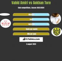 Vahid Amiri vs Gokhan Tore h2h player stats