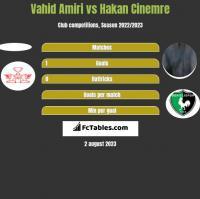 Vahid Amiri vs Hakan Cinemre h2h player stats