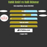 Vahid Amiri vs Halil Akbunar h2h player stats