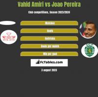 Vahid Amiri vs Joao Pereira h2h player stats
