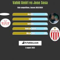 Vahid Amiri vs Jose Sosa h2h player stats